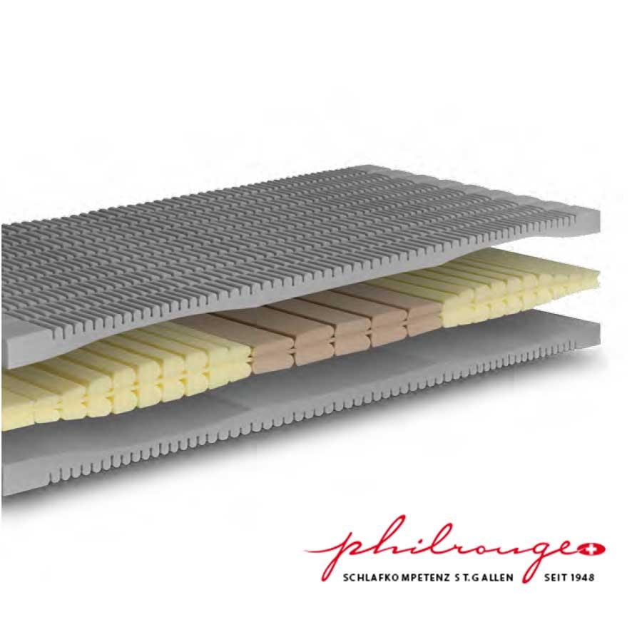 Matratze Philrouge Stream 18cm