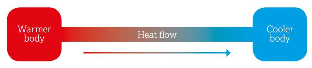 Technogel Wärmefluss